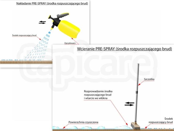 Nakładanie oraz wcieranie pre-spray - środka rozpuszczającego brud